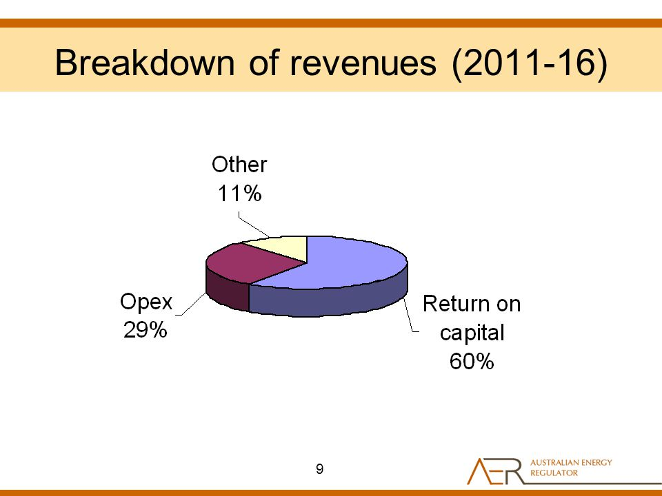 Breakdown of revenues (2011-16) 9