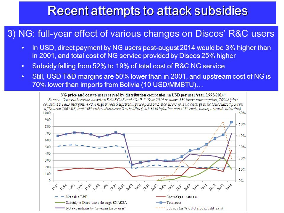 3) NG: full-year effect of various changes on Discos R&C users In USD, direct payment by NG users post-august 2014 would be 3% higher than in 2001, and total cost of NG service provided by Discos 25% higher Subsidy falling from 52% to 19% of total cost of R&C NG service Still, USD T&D margins are 50% lower than in 2001, and upstream cost of NG is 70% lower than imports from Bolivia (10 USD/MMBTU)… Recent attempts to attack subsidies