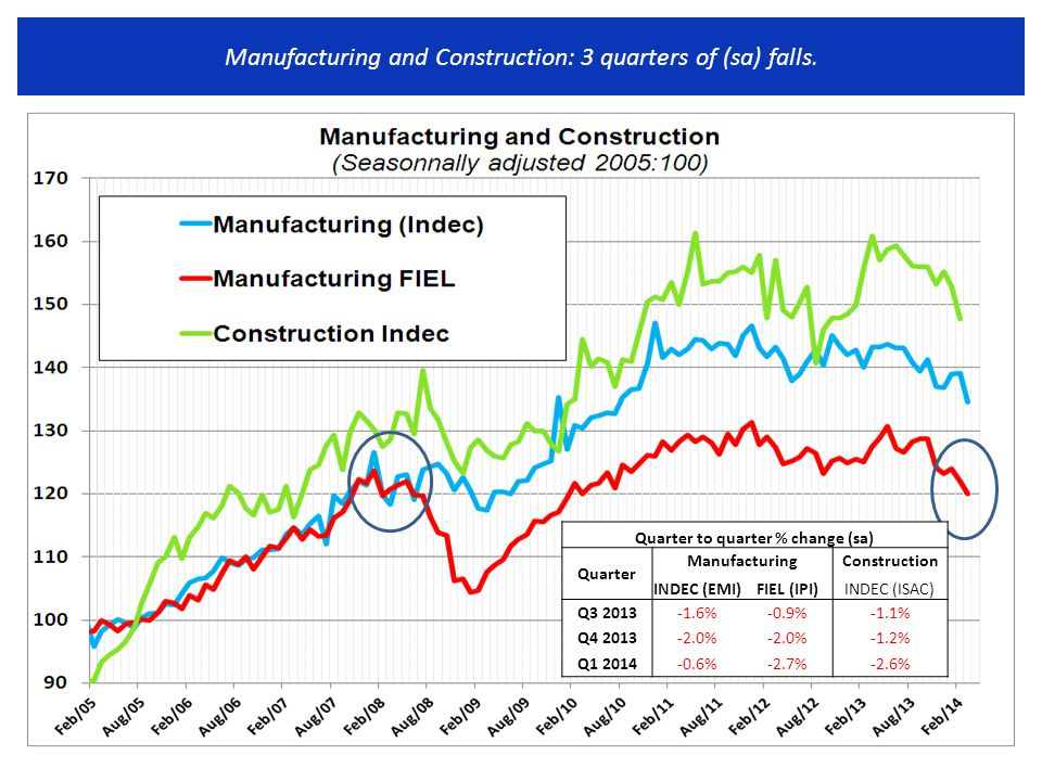 Manufacturing and Construction: 3 quarters of (sa) falls.