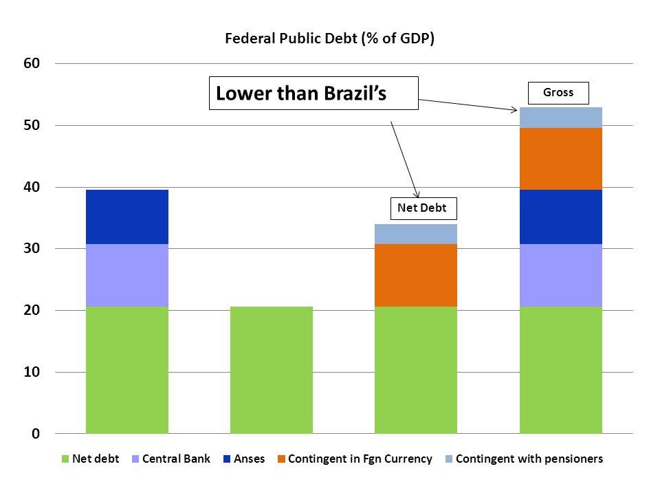Lower than Brazils Gross Net Debt