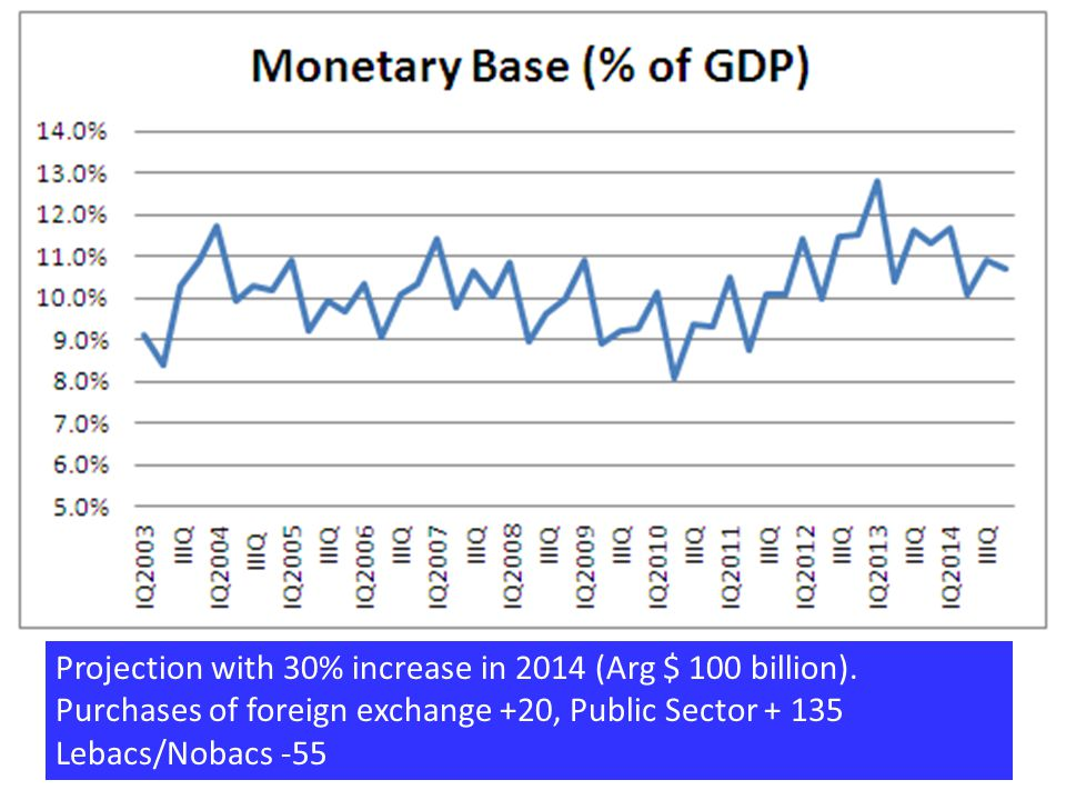 Projection with 30% increase in 2014 (Arg $ 100 billion).