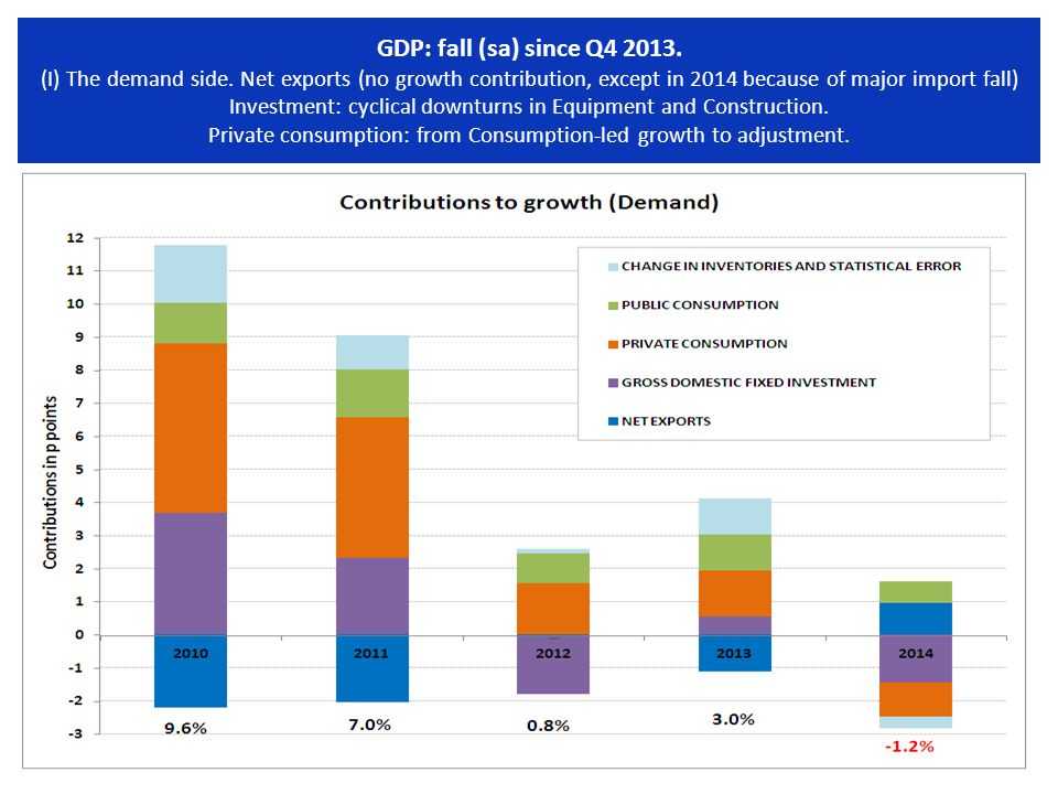 GDP: fall (sa) since Q4 2013. (I) The demand side.