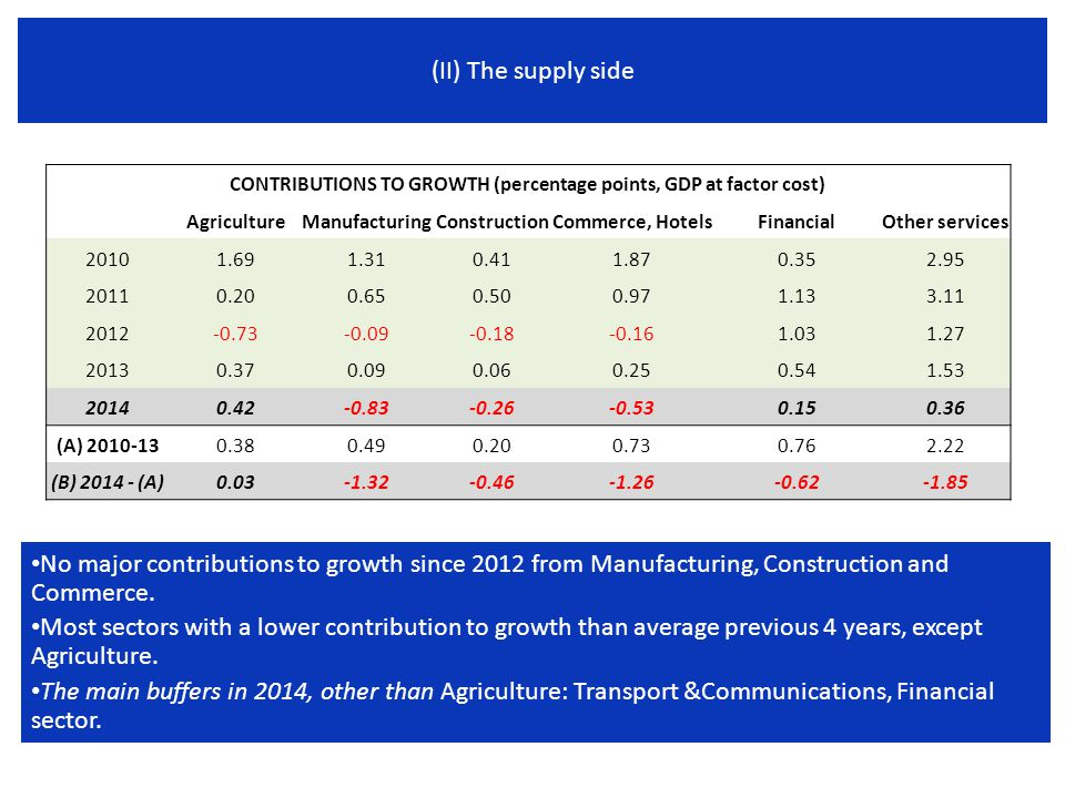(II) The supply side No major contributions to growth since 2012 from Manufacturing, Construction and Commerce.