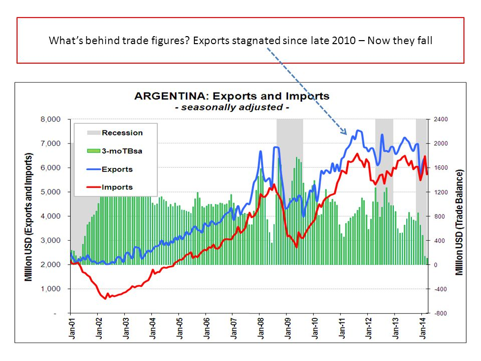 Whats behind trade figures? Exports stagnated since late 2010 – Now they fall