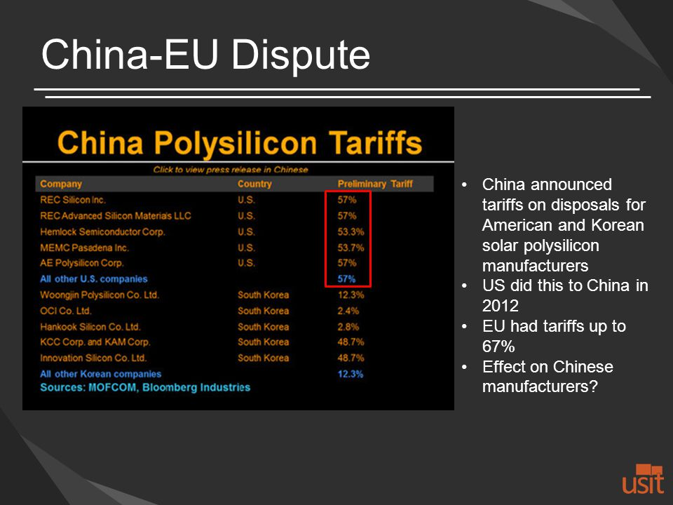 China-EU Dispute China announced tariffs on disposals for American and Korean solar polysilicon manufacturers US did this to China in 2012 EU had tariffs up to 67% Effect on Chinese manufacturers