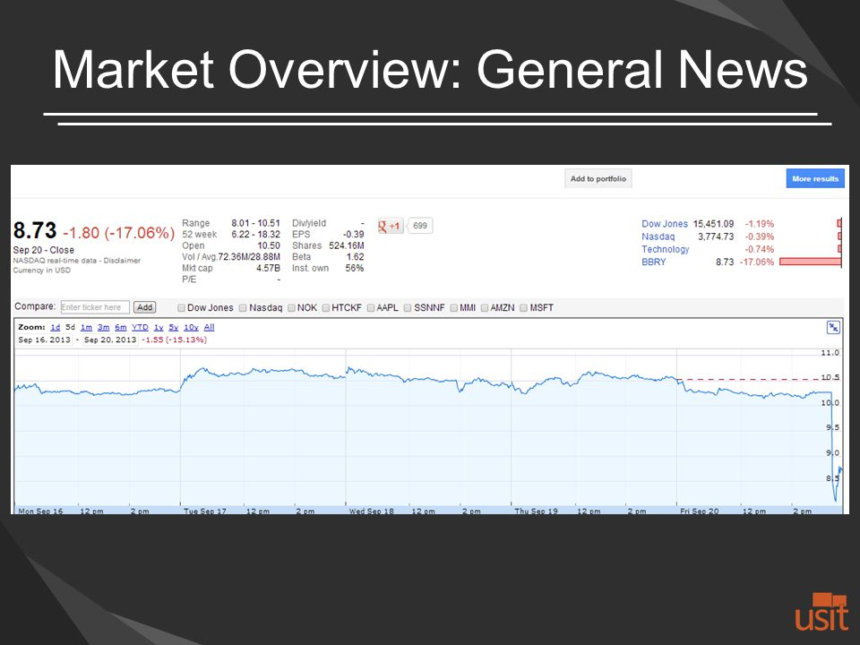 Market Overview: General News