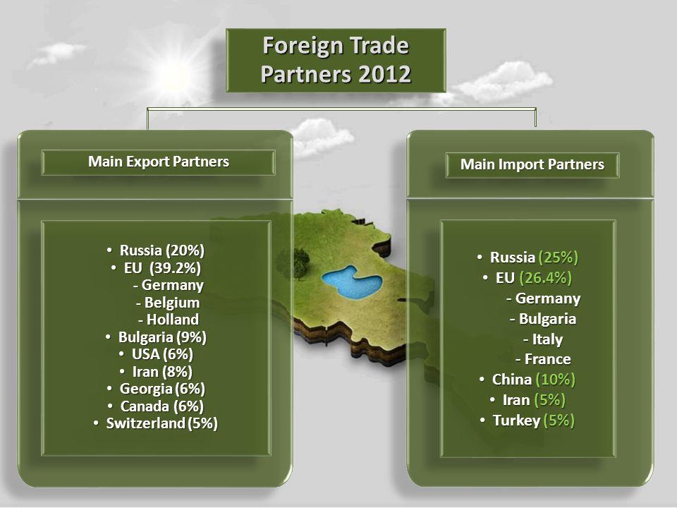 Russia (20%) Russia (20%) EU (39.2%) EU (39.2%) - Germany - Germany - Belgium - Belgium - Holland - Holland Bulgaria (9%) Bulgaria (9%) USA (6%) USA (6%) Iran (8%) Iran (8%) Georgia (6%) Georgia (6%) Canada (6%) Canada (6%) Switzerland (5%) Switzerland (5%) Russia (20%) Russia (20%) EU (39.2%) EU (39.2%) - Germany - Germany - Belgium - Belgium - Holland - Holland Bulgaria (9%) Bulgaria (9%) USA (6%) USA (6%) Iran (8%) Iran (8%) Georgia (6%) Georgia (6%) Canada (6%) Canada (6%) Switzerland (5%) Switzerland (5%) Foreign Trade Partners 2012 Main Export Partners Main Import Partners Russia (25%) Russia (25%) EU (26.4%) EU (26.4%) - Germany - Germany - Bulgaria - Bulgaria - Italy - Italy - France - France China (10%) China (10%) Iran (5%) Iran (5%) Turkey (5%) Turkey (5%) Russia (25%) Russia (25%) EU (26.4%) EU (26.4%) - Germany - Germany - Bulgaria - Bulgaria - Italy - Italy - France - France China (10%) China (10%) Iran (5%) Iran (5%) Turkey (5%) Turkey (5%)