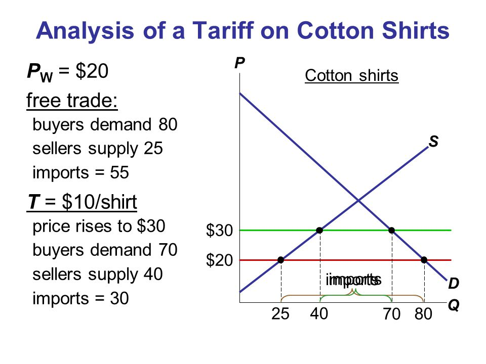 $30 Analysis of a Tariff on Cotton Shirts P W = $20 free trade: buyers demand 80 sellers supply 25 imports = 55 T = $10/shirt price rises to $30 buyer