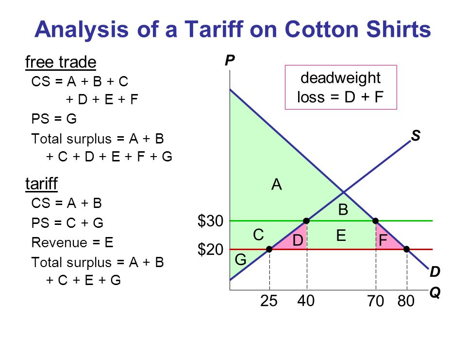 $30 Analysis of a Tariff on Cotton Shirts free trade CS = A + B + C + D + E + F PS = G Total surplus = A + B + C + D + E + F + G tariff CS = A + B PS