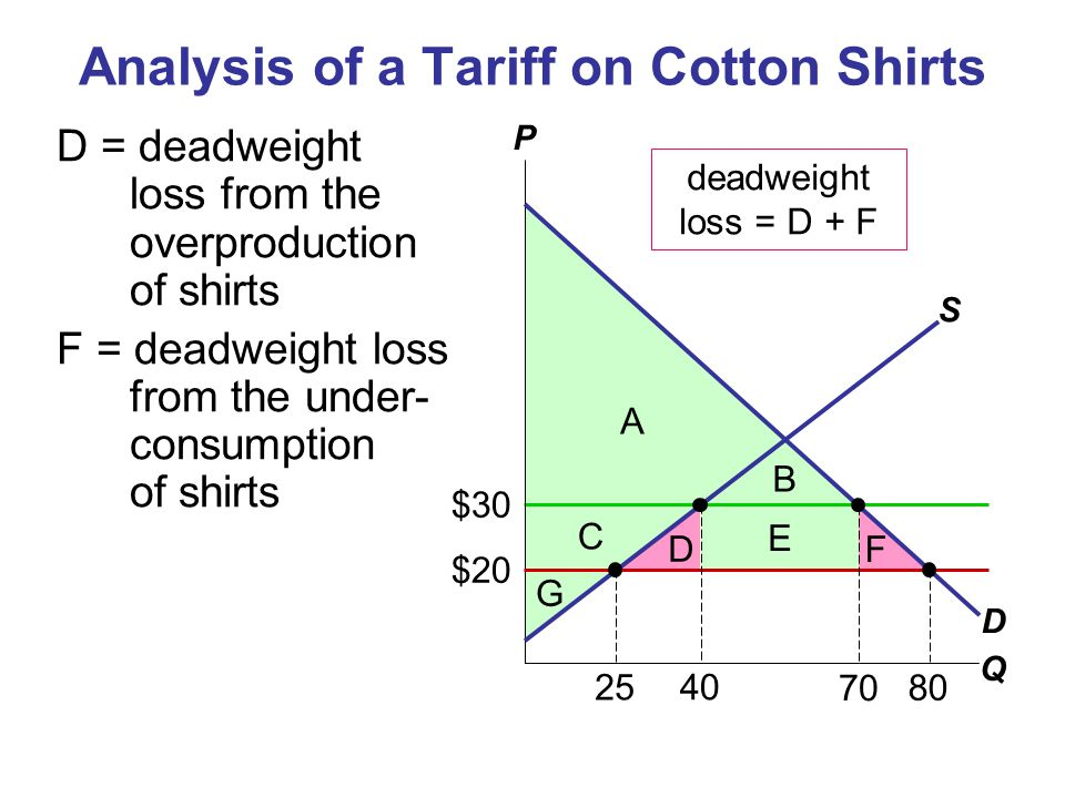 $30 Analysis of a Tariff on Cotton Shirts D = deadweight loss from the overproduction of shirts F = deadweight loss from the under- consumption of shi