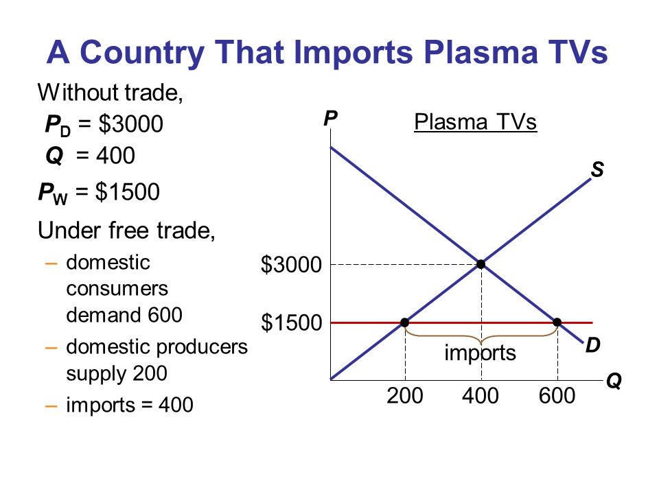 A Country That Imports Plasma TVs Without trade, P D = $3000 Q = 400 P W = $1500 Under free trade, –domestic consumers demand 600 –domestic producers