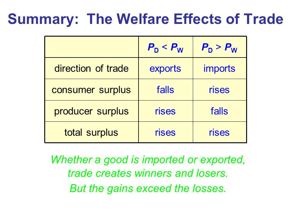total surplus producer surplus consumer surplus direction of trade rises falls rises imports P D > P W rises falls exports P D < P W Summary: The Welf