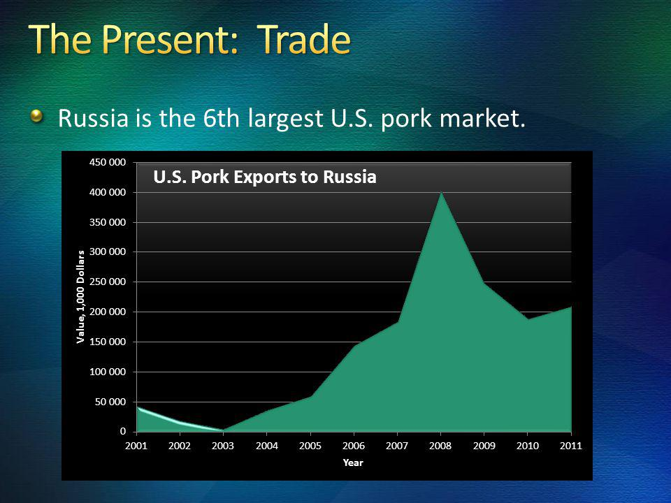 Russia is the 6th largest U.S. pork market.