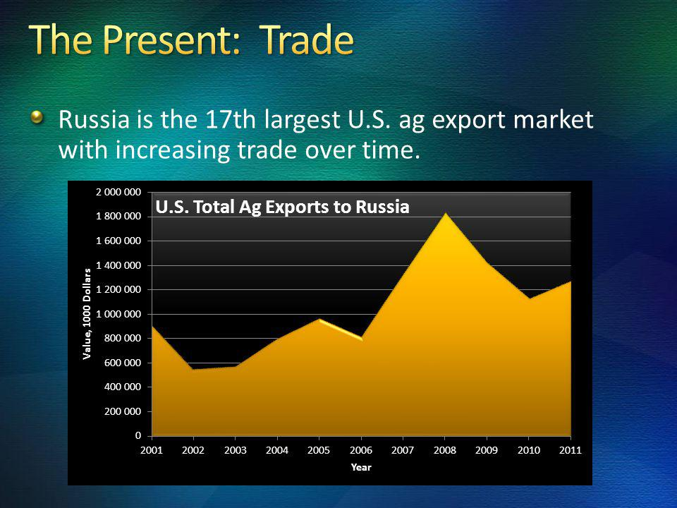 Russia is the 17th largest U.S. ag export market with increasing trade over time.