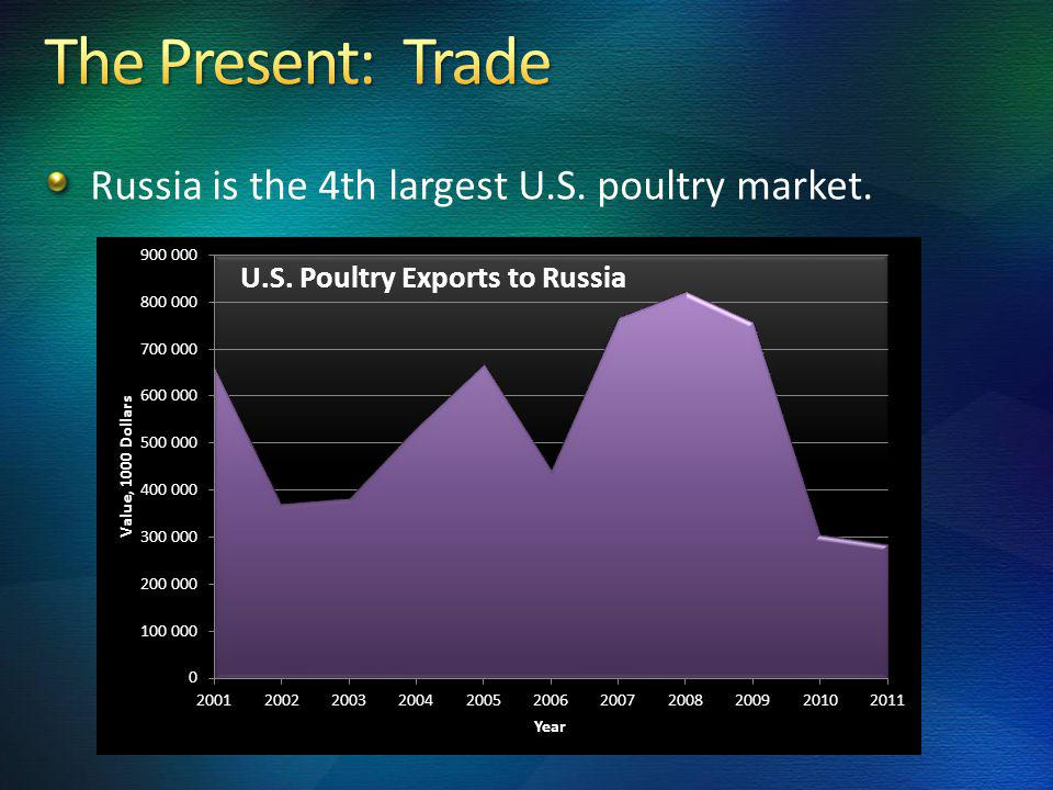 Russia is the 5th largest U.S. beef market. Fr/Chill Offal Frozen