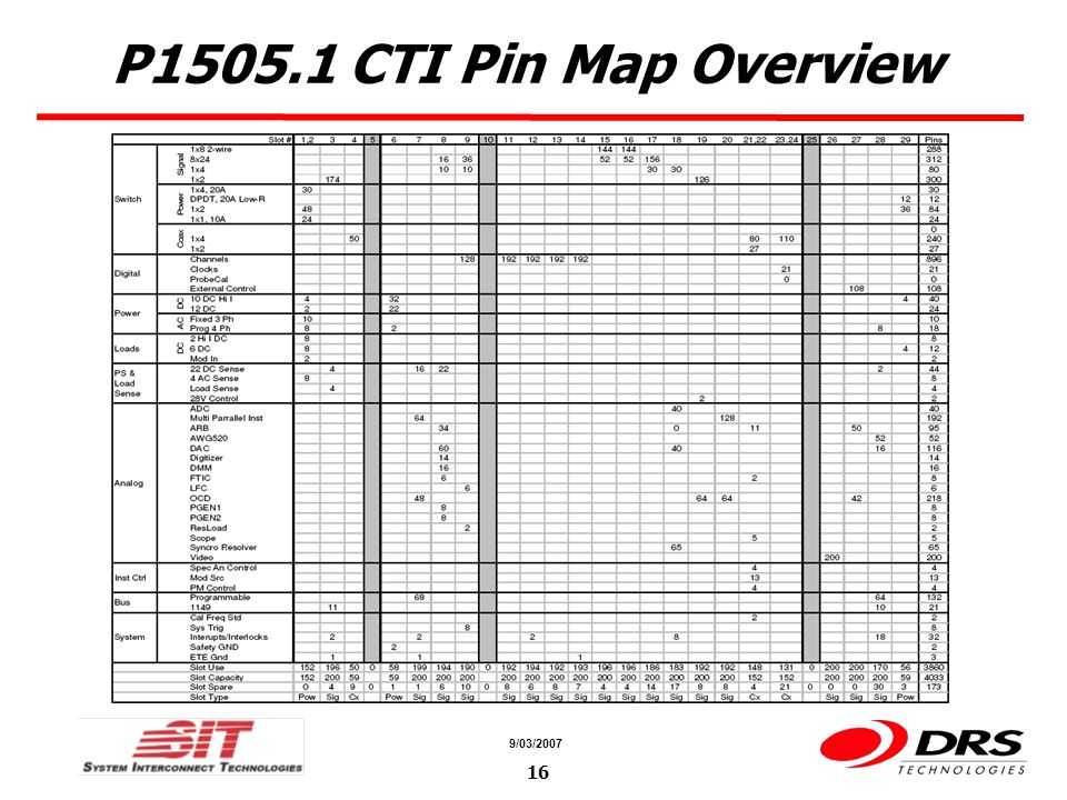 a a 9/03/ P CTI Pin Map Overview