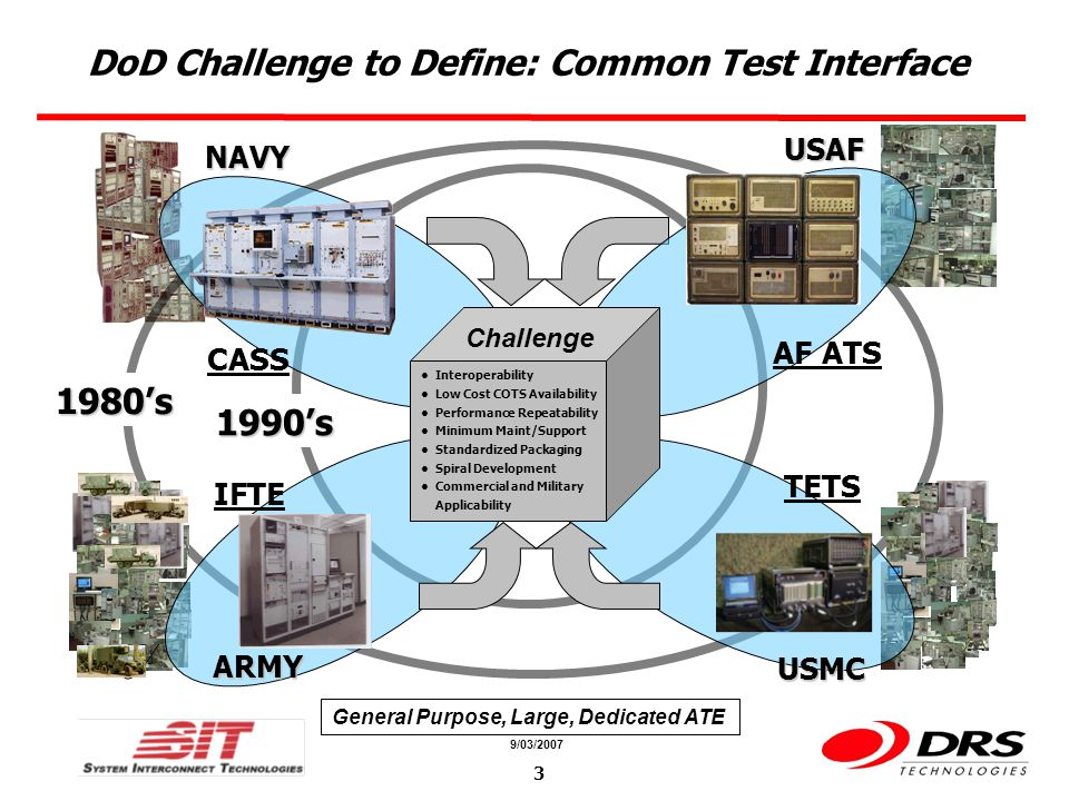 a a 9/03/2007 24 Summary Hardware Interfaces Working Group Is Creating A Series Of Standards To Provide The Following Benefits Standards-based, Open-architecture Interface Providing Multi- vendor Availability For Lowest-cost To The User Improved TPS Rehost/Transportability Though A Defined Pin- map And Segmentation Scheme Scalability For A Range Of ATE/ATS Capability And Sizes Standards Group is Continuing Effort to Provide Benefits to the System Integrator and the User Everyone is Invited to Join the Group by Attending Meetings and Completing a Bluesheet at: http://grouper.ieee.org/groups/scc20/bluesheet.html http://grouper.ieee.org/groups/scc20/bluesheet.html Learn More at the SCC-20 Web Site: http://grouper.ieee.org/groups/scc20/ http://grouper.ieee.org/groups/scc20/