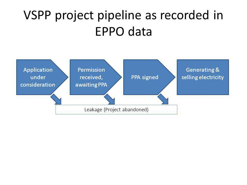 VSPP project pipeline as recorded in EPPO data Application under consideration Permission received, awaiting PPA PPA signed Generating & selling electricity Leakage (Project abandoned)