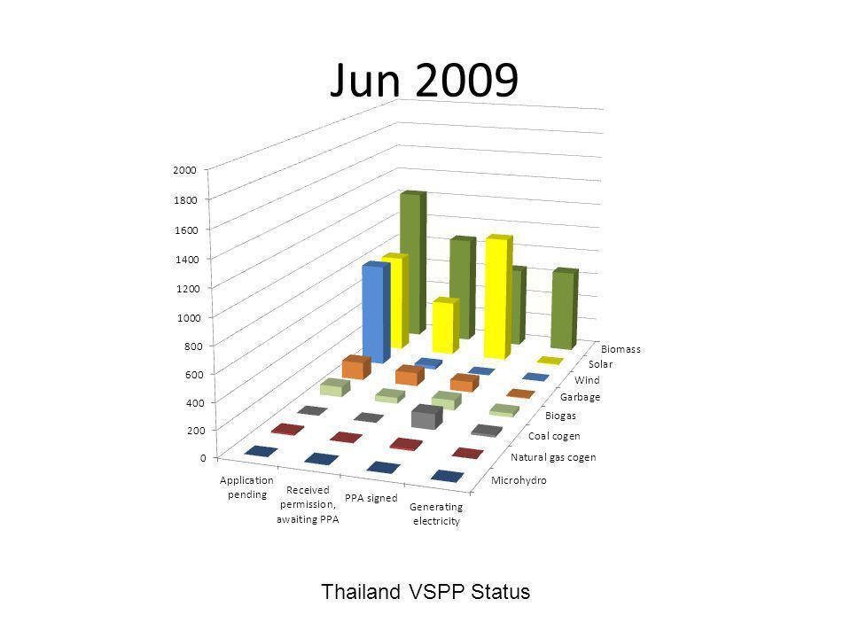 Jun 2009 Thailand VSPP Status