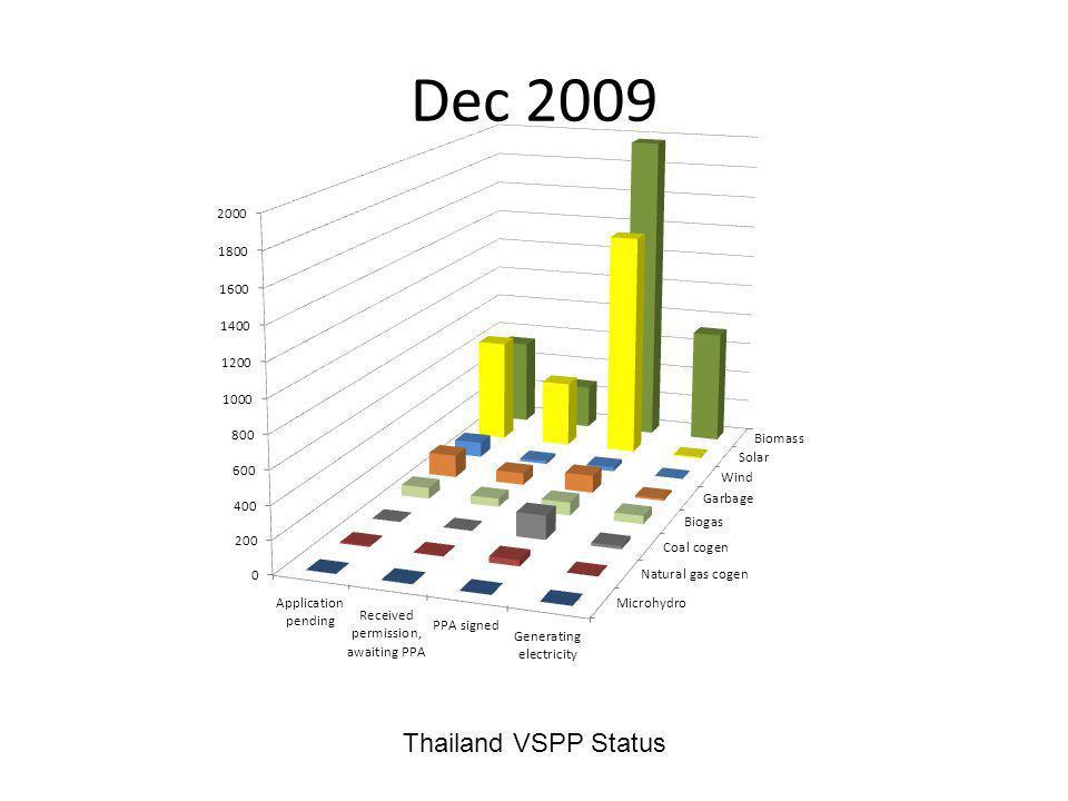 Dec 2009 Thailand VSPP Status