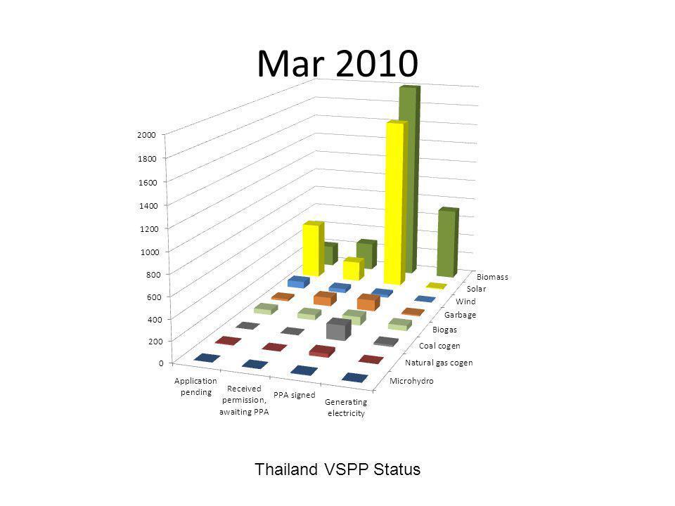 Mar 2010 Thailand VSPP Status