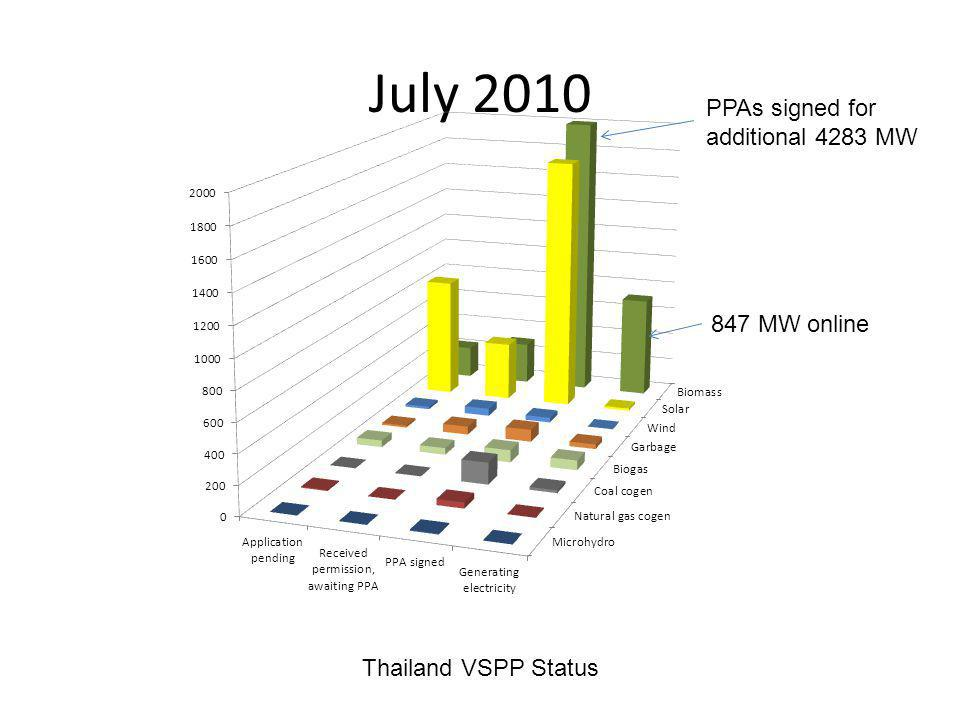 July 2010 Thailand VSPP Status 847 MW online PPAs signed for additional 4283 MW