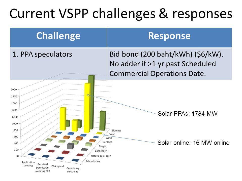 Current VSPP challenges & responses ChallengeResponse 1.