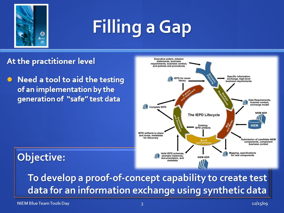 Filling a Gap 12/15/093NIEM Blue Team Tools Day Objective: To develop a proof-of-concept capability to create test data for an information exchange using synthetic data Objective: At the practitioner level Need a tool to aid the t esting of an implementation by the generation of safe test data Need a tool to aid the t esting of an implementation by the generation of safe test data