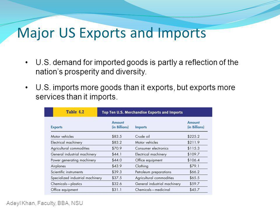 Adeyl Khan, Faculty, BBA, NSU U.S. demand for imported goods is partly a reflection of the nations prosperity and diversity. U.S. imports more goods t
