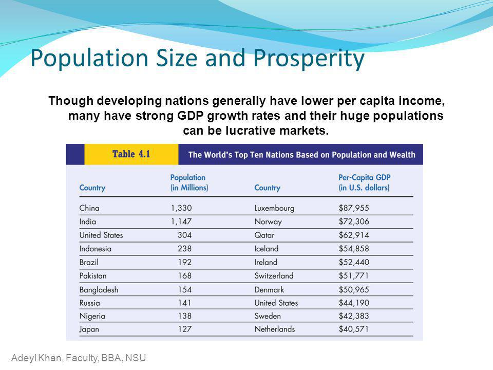 Adeyl Khan, Faculty, BBA, NSU Though developing nations generally have lower per capita income, many have strong GDP growth rates and their huge popul