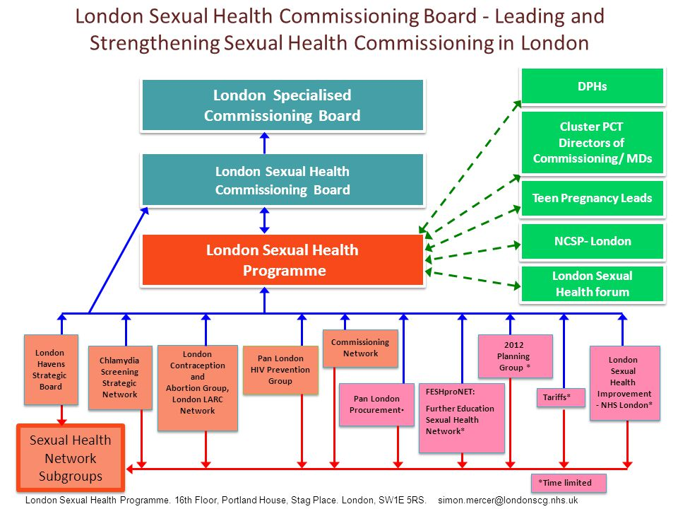 London Sexual Health Programme London Sexual Health Programme Pan London Procurement * Chlamydia Screening Strategic Network Chlamydia Screening Strategic Network London Contraception and Abortion Group, London LARC Network London Contraception and Abortion Group, London LARC Network Commissioning Network Commissioning Network 2012 Planning Group * 2012 Planning Group * Teen Pregnancy Leads NCSP- London Pan London HIV Prevention Group Sexual Health Network Subgroups Sexual Health Network Subgroups London Sexual Health Commissioning Board - Leading and Strengthening Sexual Health Commissioning in London Cluster PCT Directors of Commissioning/ MDs Cluster PCT Directors of Commissioning/ MDs London Specialised Commissioning Board London Specialised Commissioning Board London Sexual Health Commissioning Board London Sexual Health Commissioning Board London Sexual Health Programme.