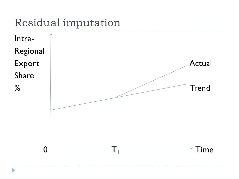 Residual imputation Intra- Regional Export Actual Share % Trend 0 T 1 Time