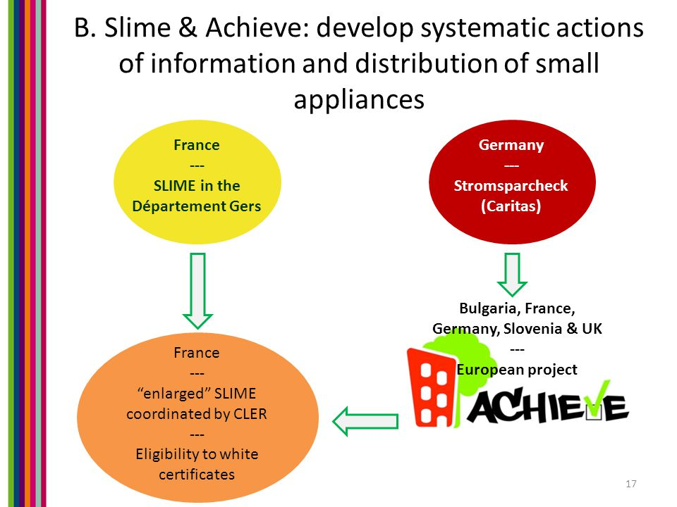 B. Slime & Achieve: develop systematic actions of information and distribution of small appliances 17 France --- SLIME in the Département Gers Germany