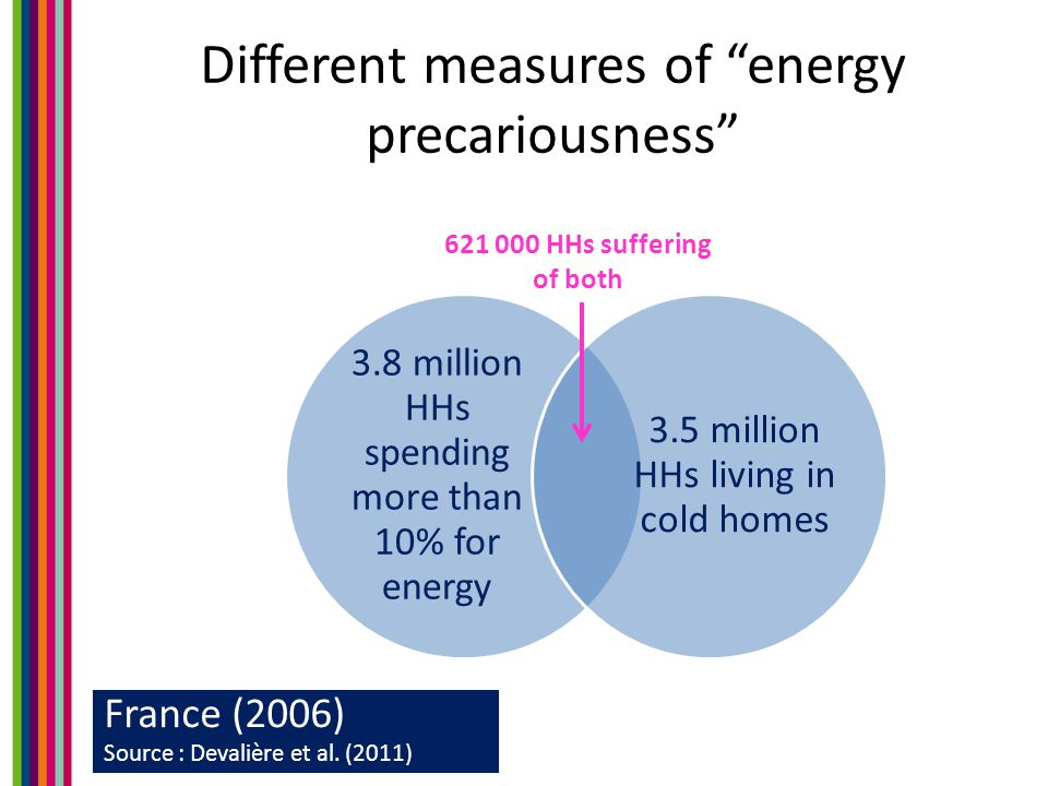 Different measures of energy precariousness France (2006) Source : Devalière et al.