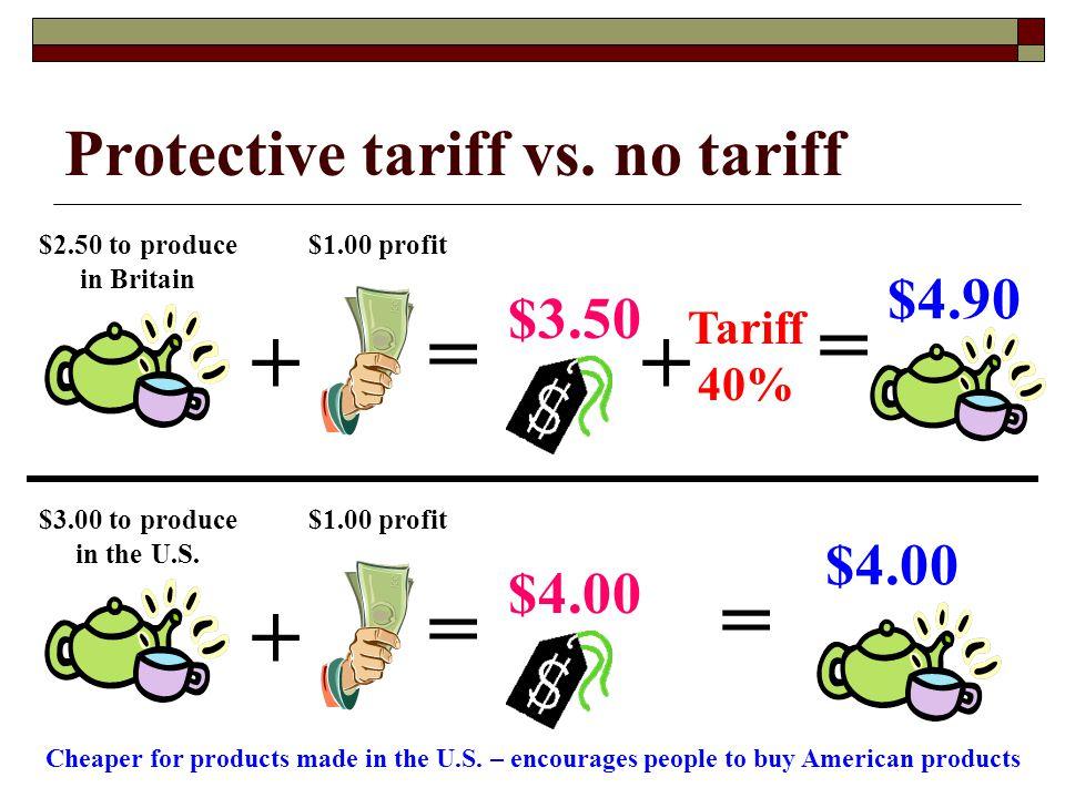 Protective tariff vs. no tariff $2.50 to produce in Britain $1.00 profit + = $3.50 Tariff 40% + = $4.90 $3.00 to produce in the U.S. $1.00 profit + =