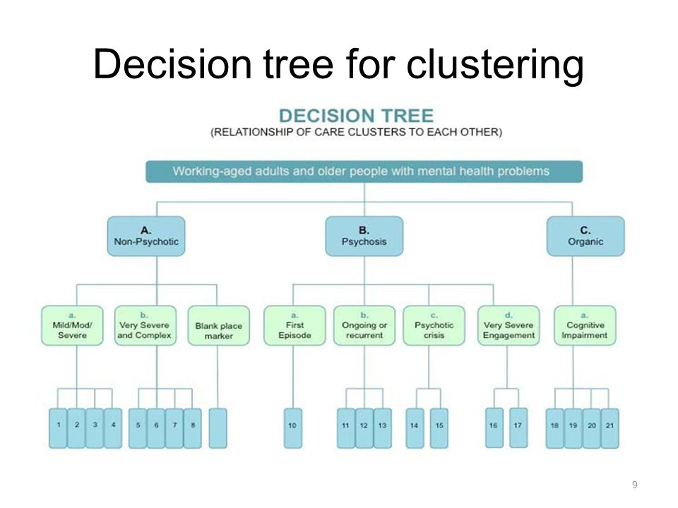 Decision tree for clustering 9