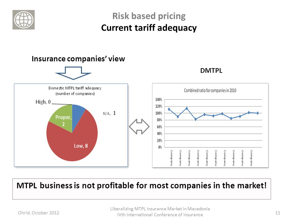 Risk based pricing Current tariff adequacy MTPL business is not profitable for most companies in the market.