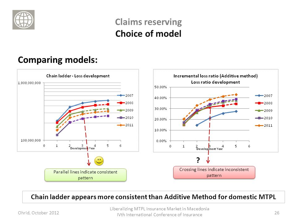 Claims reserving Choice of model Comparing models: 26 Chain ladder appears more consistent than Additive Method for domestic MTPL Ohrid, October 2012 Liberalizing MTPL Insurance Market in Macedonia IVth International Conference of Insurance .