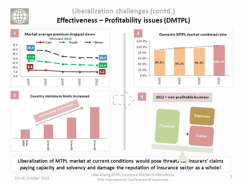 Liberalization challenges (contd.) Effectiveness – Profitability issues (DMTPL) 5 < 4 Liberalization of MTPL market at current conditions would pose threats for insurers claims paying capacity and solvency and damage the reputation of insurance sector as a whole.