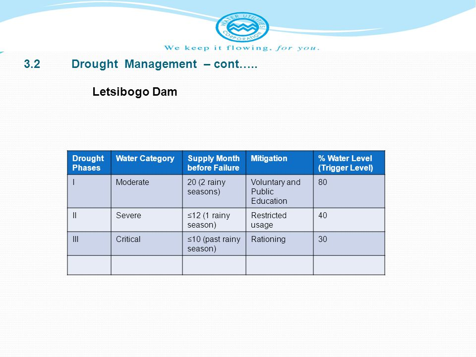 3.2Drought Management – cont….. Drought Phases Water CategorySupply Month before Failure Mitigation% Water Level (Trigger Level) IModerate20 (2 rainy