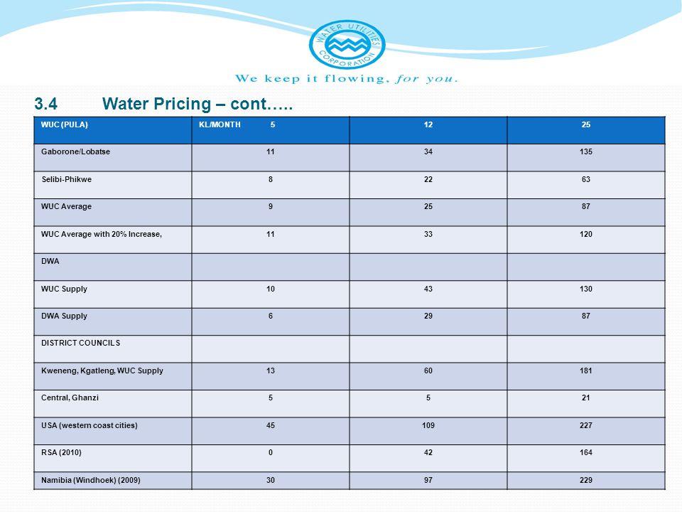 3.4Water Pricing – cont….. WUC (PULA)KL/MONTH 51225 Gaborone/Lobatse1134135 Selibi-Phikwe82263 WUC Average92587 WUC Average with 20% Increase,1133120