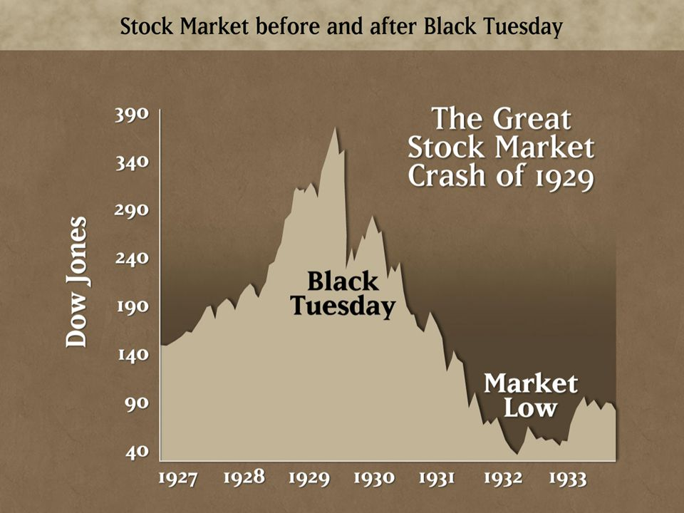 2) Federal Reserve System In 1907, the Stock Market Crashed for the first time as rates went down and a panic selling of stocks sent the Stock Exchange into a downward spiral.