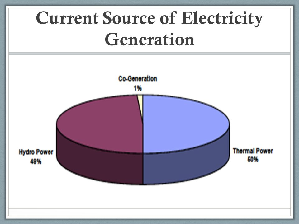 Current Source of Electricity Generation