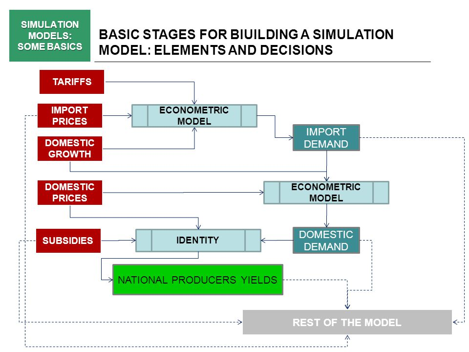 SIMULATION MODELS: SOME BASICS BASIC STAGES FOR BIUILDING A SIMULATION MODEL: ELEMENTS AND DECISIONS NATIONAL PRODUCERS YIELDS TARIFFS IMPORT PRICES IMPORT DEMAND DOMESTIC GROWTH ECONOMETRIC MODEL DOMESTIC DEMAND SUBSIDIES DOMESTIC PRICES ECONOMETRIC MODEL IDENTITY REST OF THE MODEL
