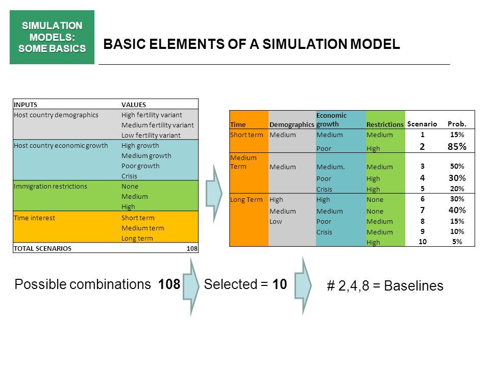 SIMULATION MODELS: SOME BASICS BASIC ELEMENTS OF A SIMULATION MODEL INPUTSVALUES Host country demographicsHigh fertility variant Medium fertility variant Low fertility variant Host country economic growthHigh growth Medium growth Poor growth Crisis Immigration restrictionsNone Medium High Time interestShort term Medium term Long term TOTAL SCENARIOS108 TimeDemographics Economic growthRestrictions ScenarioProb.
