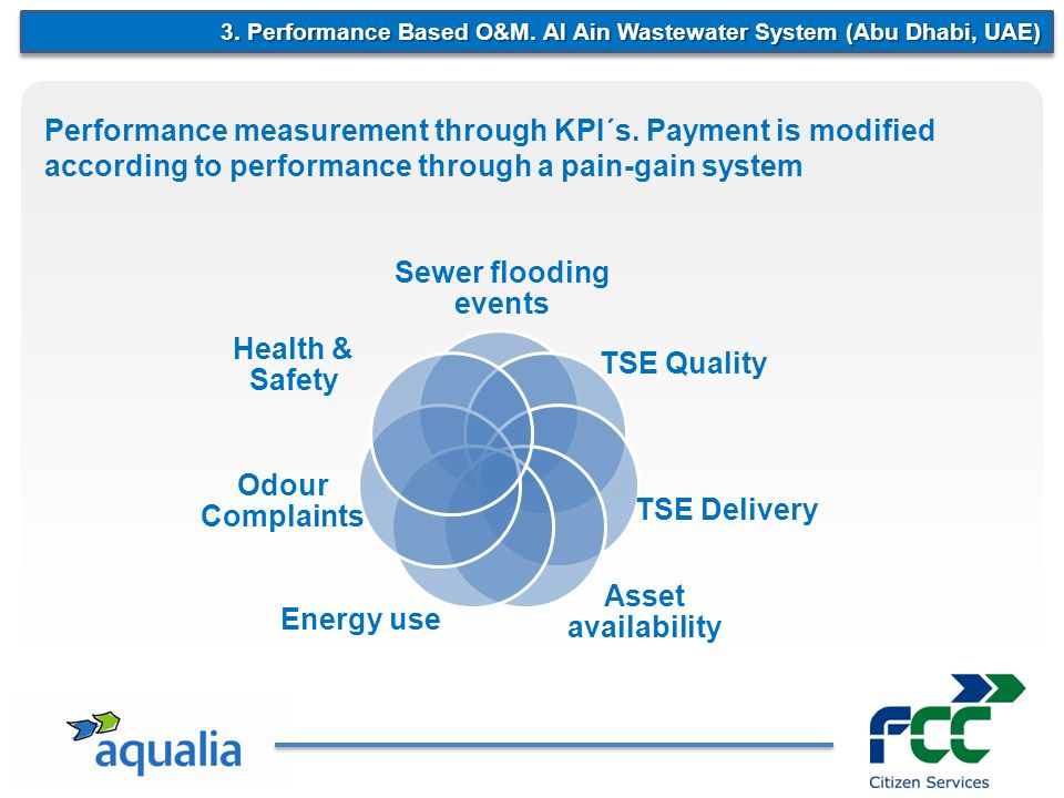 3. Performance Based O&M.