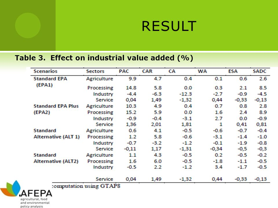 RESULT Table 3. Effect on industrial value added (%)