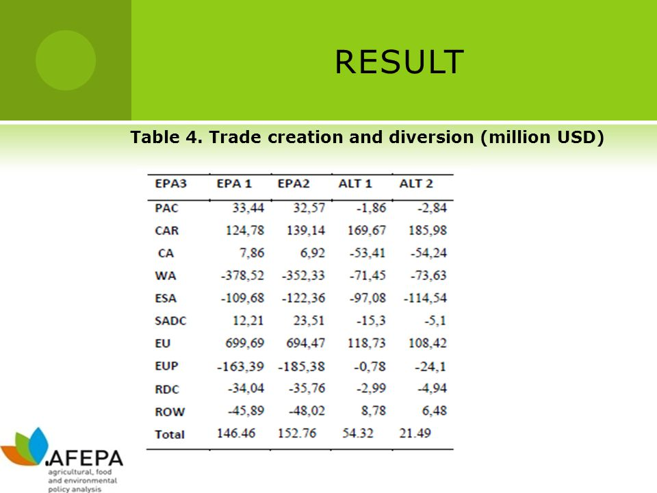 RESULT Table 4. Trade creation and diversion (million USD)