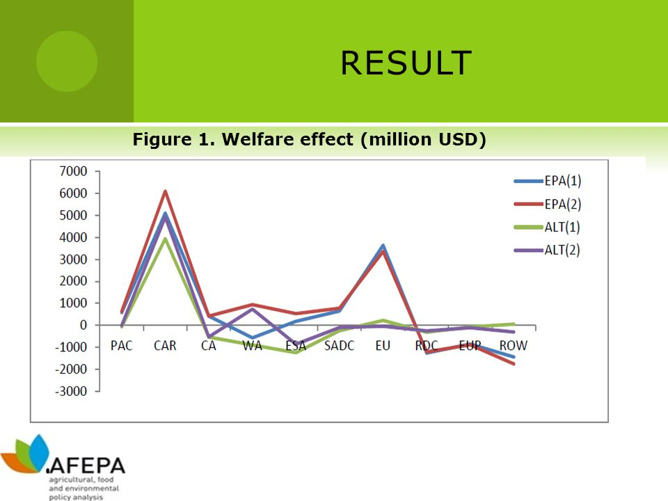 RESULT Figure 1. Welfare effect (million USD)