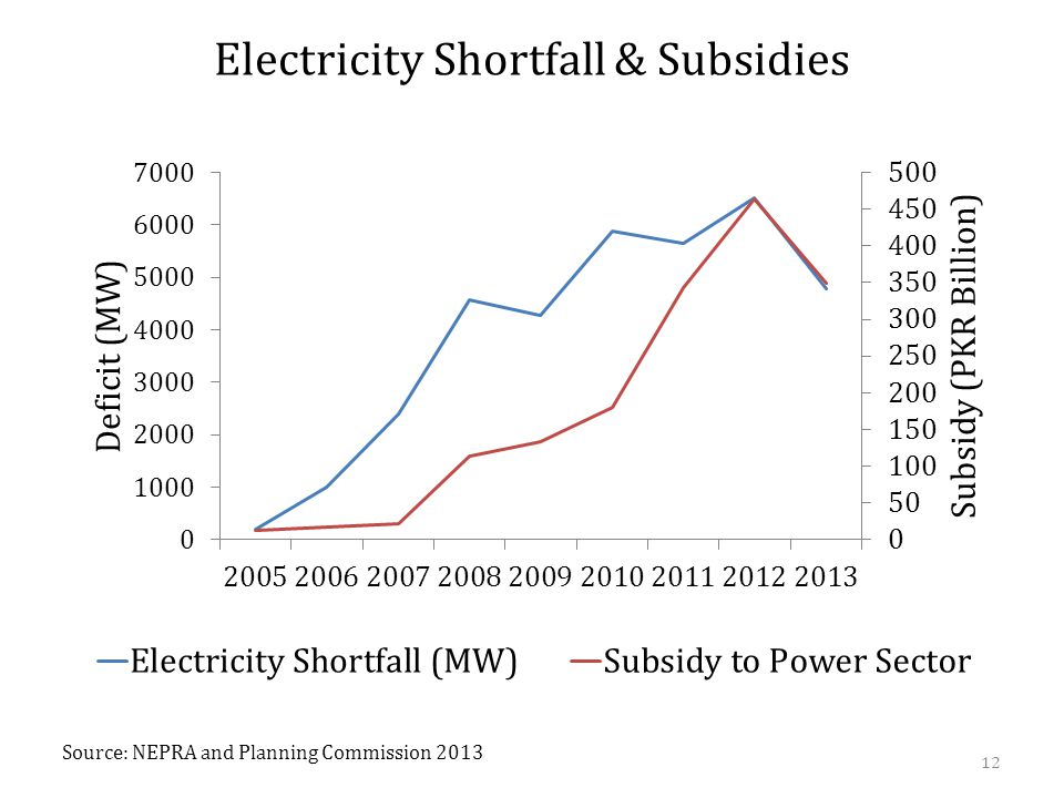 Electricity Shortfall & Subsidies 12 Source: NEPRA and Planning Commission 2013